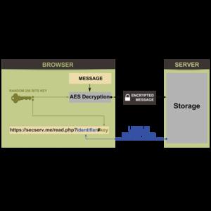 Сайт Secserv.me - web-приложение для анонимного общения в интернете фото