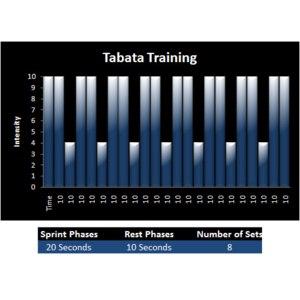 Протокол Табата тренировка по  4 минуты в день фото