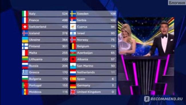 Итоги голосования зрителей Евровидение 2021 года за Манижу, кто какое место занял