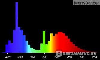 spectr-osram-fluora-l-18w-77.jpg
