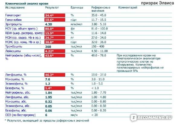 В на ростове крови ферритин анализ уха лечение физраствор и