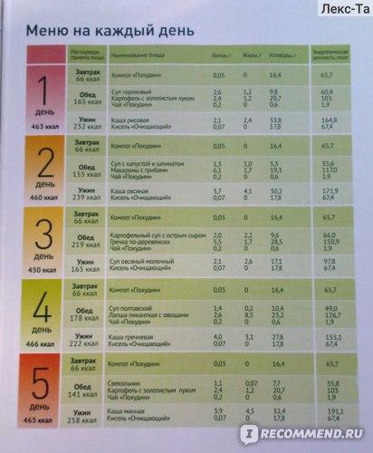 Рецепты блюд диеты борменталя