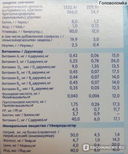 Витамины и минералы в составе