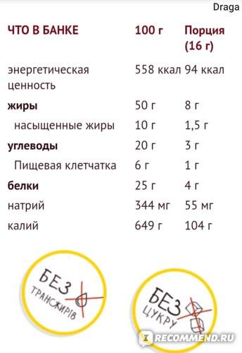 нергетическая ценность558 ккал94 ккал жиры50 г8 г   насыщенные жиры10 г1,5 г углеводы20 г3 г   Пищевая клетчатка6 г1 г белки25 г4 г натрий344 мг55 мг калий649 г104