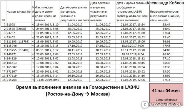 Медицинская лаборатория LAB4U.ru фото