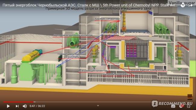 Объяснение принципа работы атомной электростанции