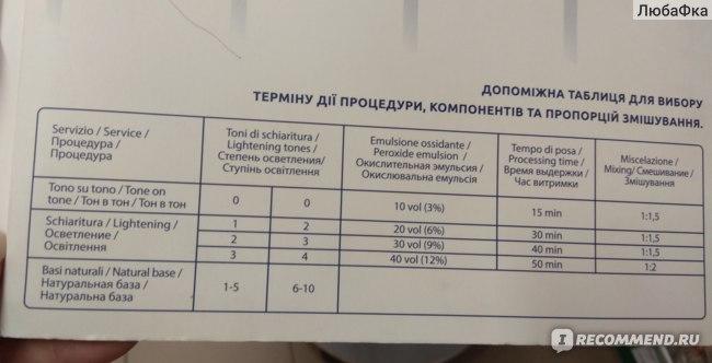 Вспомогательная таблица пропорций