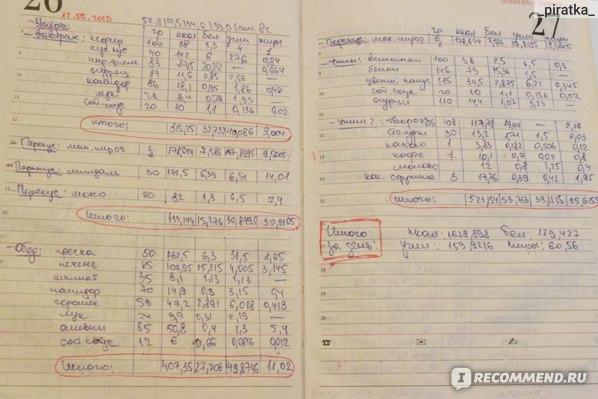 Ахтарова Дневник Похудения.