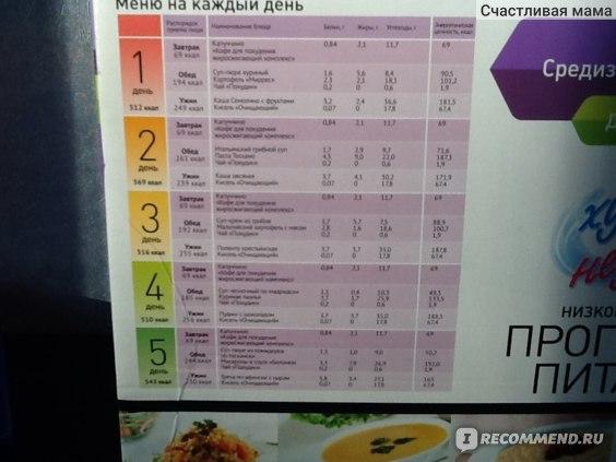 Разгрузочная Диета Для Беременных Для Снижения Веса. Лучшая диета при беременности: правила и меню