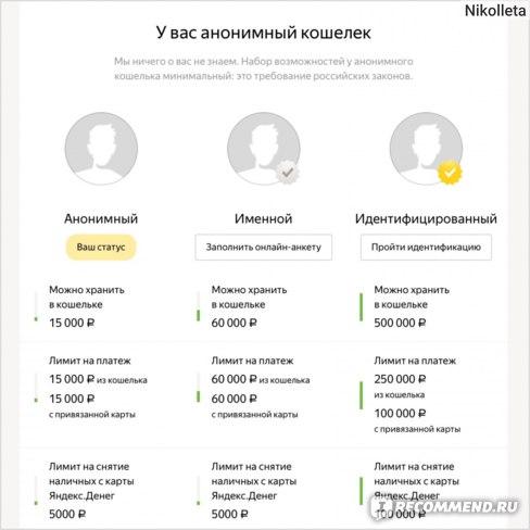 Яндекс.Деньги Регистрация, идентификация, виды кошельков