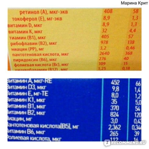 витамины сравнение Нутрилон и Малютка