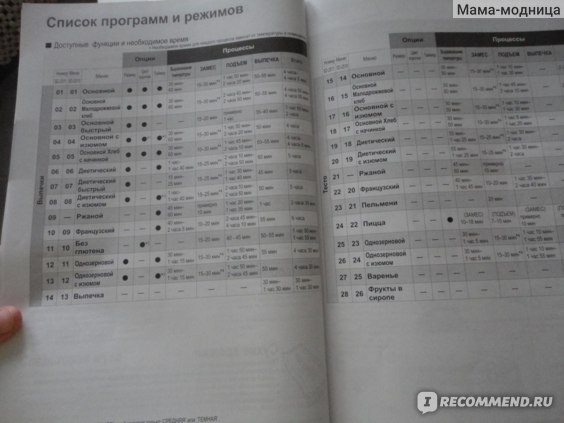 Хлебопечка Panasonic SD-2510 WTS фото