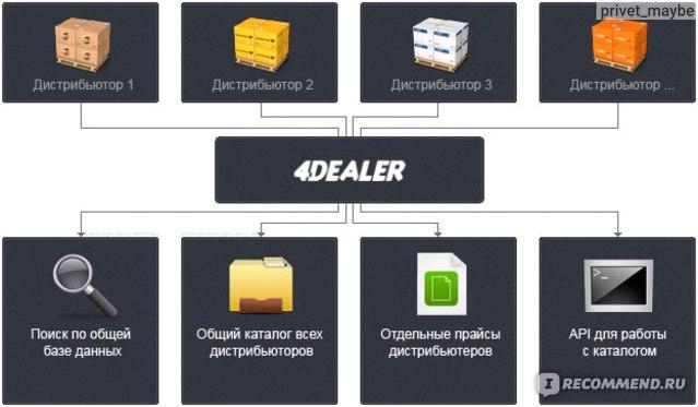 Как работает 4dealer.ru