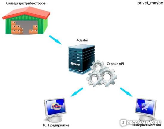 4dealer.ru: Сервис API