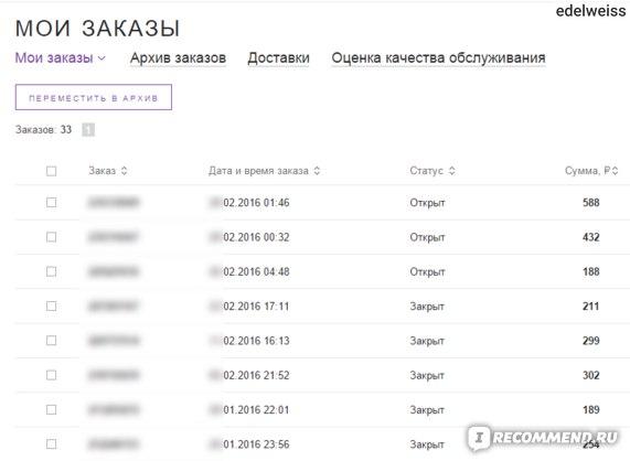 Wildberries.ru - Интернет-магазин модной одежды и обуви - «33 заказа ... 1ab0dbd918e