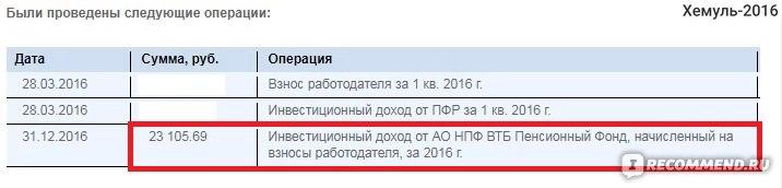 НПФ ВТБ Пенсионный фонд фото