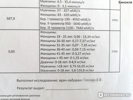 Анализ крови на Антимюллеров гормон фото
