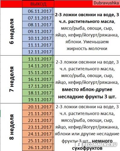Диета Кима Протасова С Рецептами.