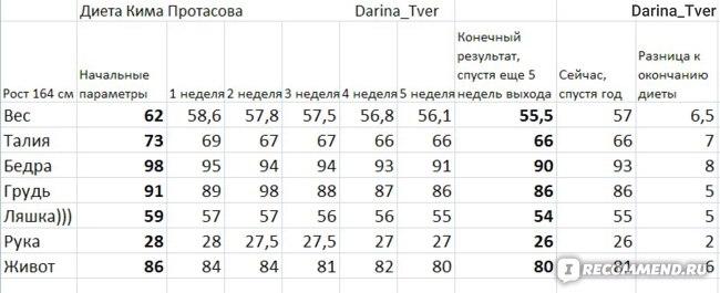 Мои результаты)