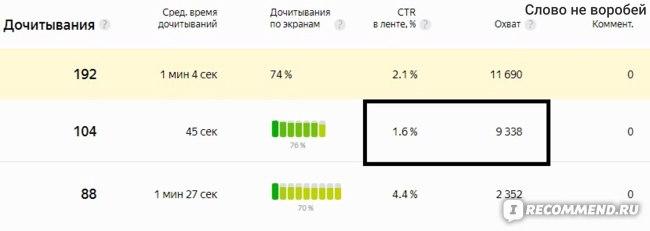 кликов 1,6%. а дали 9000 показов