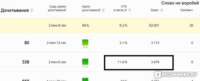 кликов 11,6%, дали 3600 показов