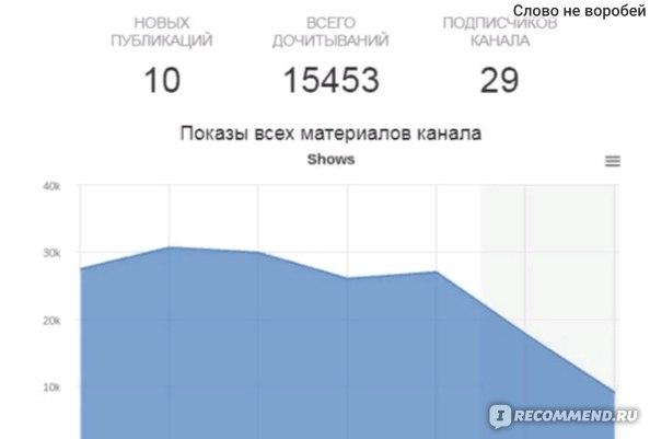 статистика за неделю. заработок 503 р