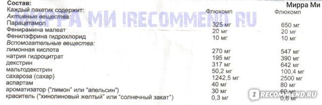 Флюкомп - состав
